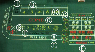 Playing craps made easy isle waterloo poker